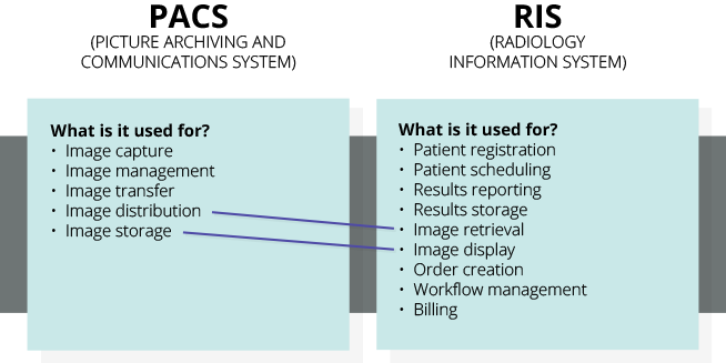 Radiology Software Differences
